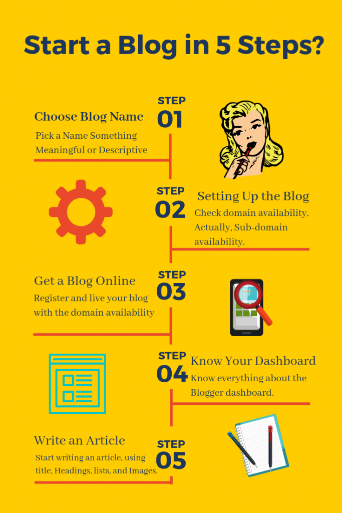 How to Start a Blog in 5 Steps Infographic