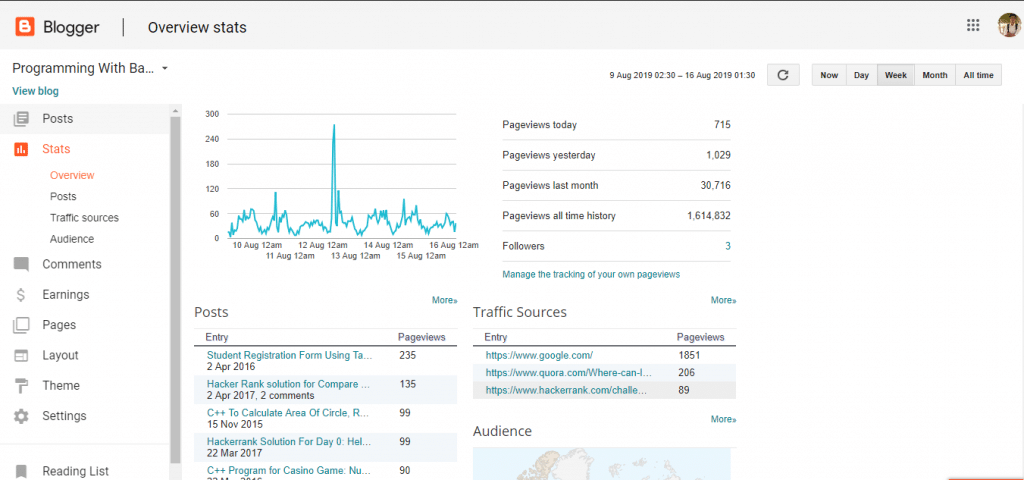 Know your Blogger Dashboard